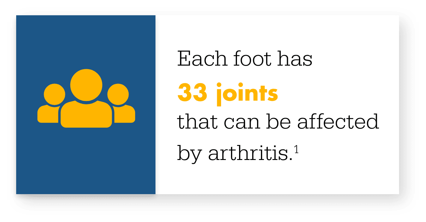 Joints affected